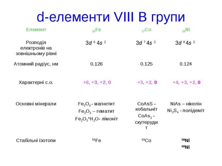 d-елементи VІІI В групи