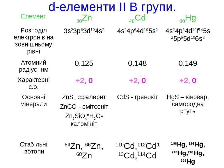 d-елементи ІI В групи.