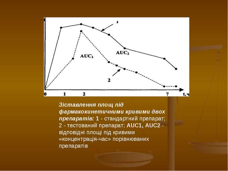 Зіставлення площ під фармакокинетичними кривими двох препаратів: 1 - стандарт...