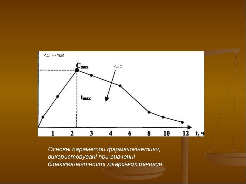 АС, мкг/мл Основні параметри фармакокінетики, використовувані при вивченні бі...