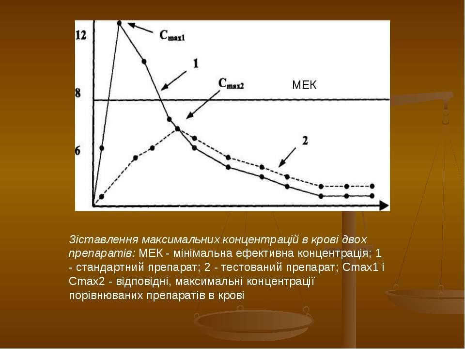 Зіставлення максимальних концентрацій в крові двох препаратів: МЕК - мінімаль...
