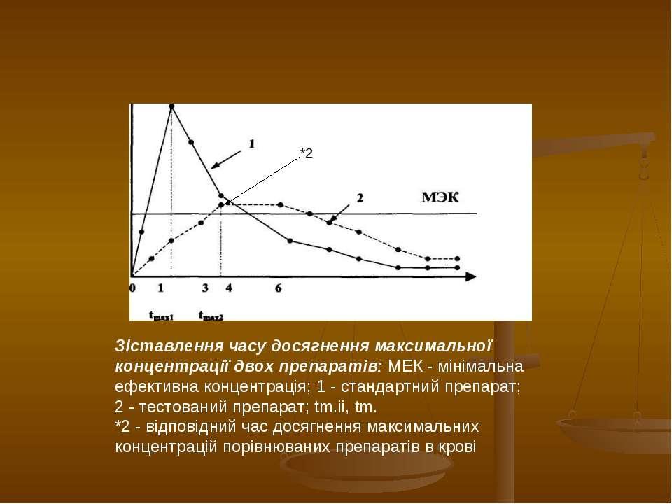 Зіставлення часу досягнення максимальної концентрації двох препаратів: МЕК - ...