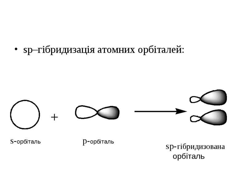 sp–гібридизація атомних орбіталей: s-орбіталь p-орбіталь sp-гібридизована орб...