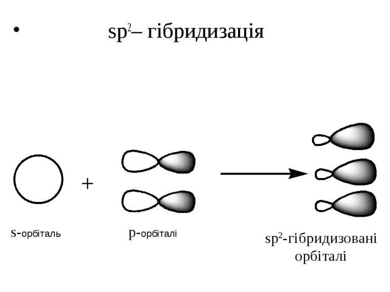 sp2– гібридизація s-орбіталь p-орбіталі sp2-гібридизовані орбіталі