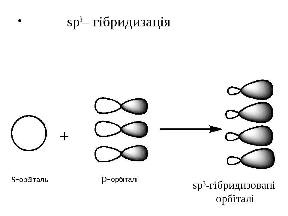 sp3– гібридизація s-орбіталь p-орбіталі sp3-гібридизовані орбіталі