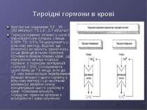 Тироїдні гормони в крові Контрольні показники: Т4 - 50 - 150 нМоль/л; Т3 1,0 ...