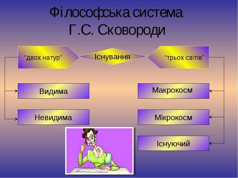 """Філософська система Г.С. Сковороди """"двох натур"""" """"трьох світів"""" Існування Макр..."""