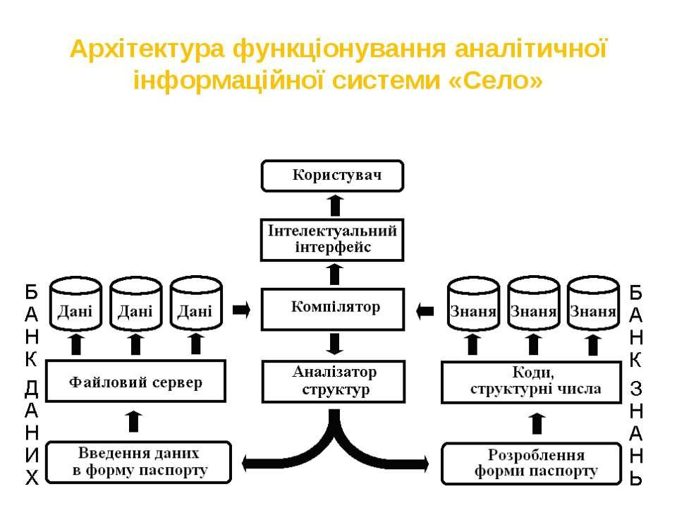 Архітектура функціонування аналітичної інформаційної системи «Село»