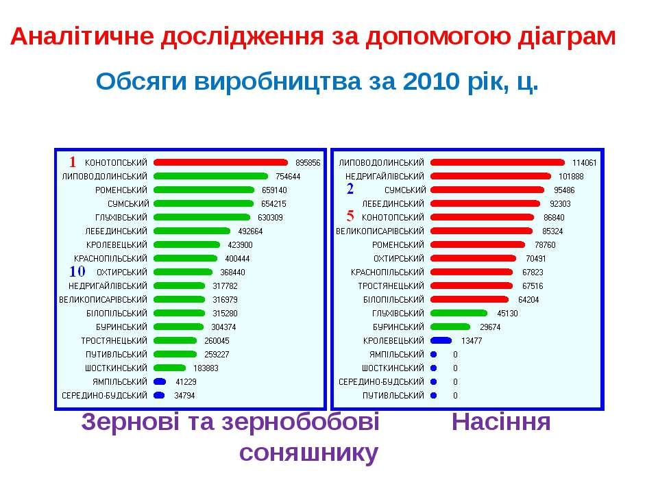 Аналітичне дослідження за допомогою діаграм Обсяги виробництва за 2010 рік, ц...