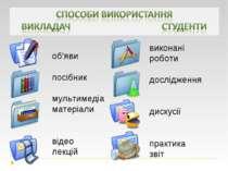 об'яви посібник мультимедіа матеріали відео лекцій виконані роботи дослідженн...