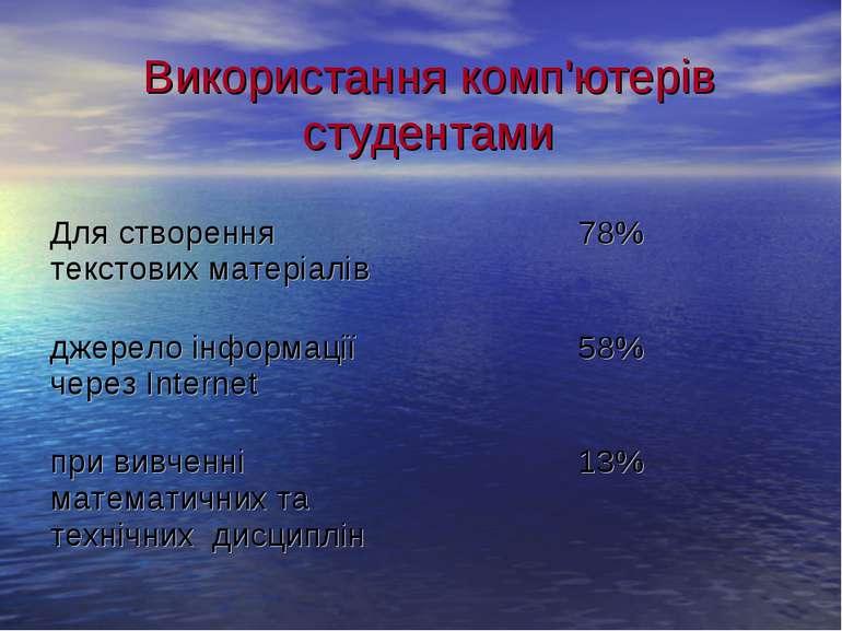 Використання комп'ютерів студентами