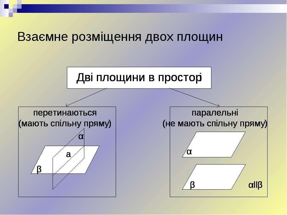 Взаємне розміщення двох площин