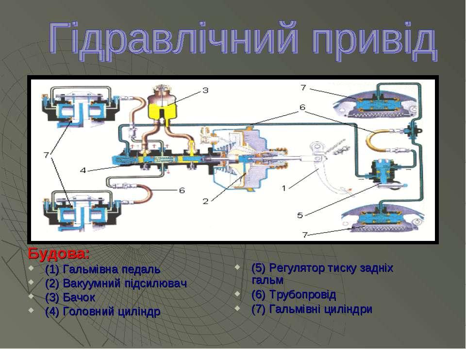 Будова: (1) Гальмівна педаль (2) Вакуумний підсилювач (3) Бачок (4) Головний ...