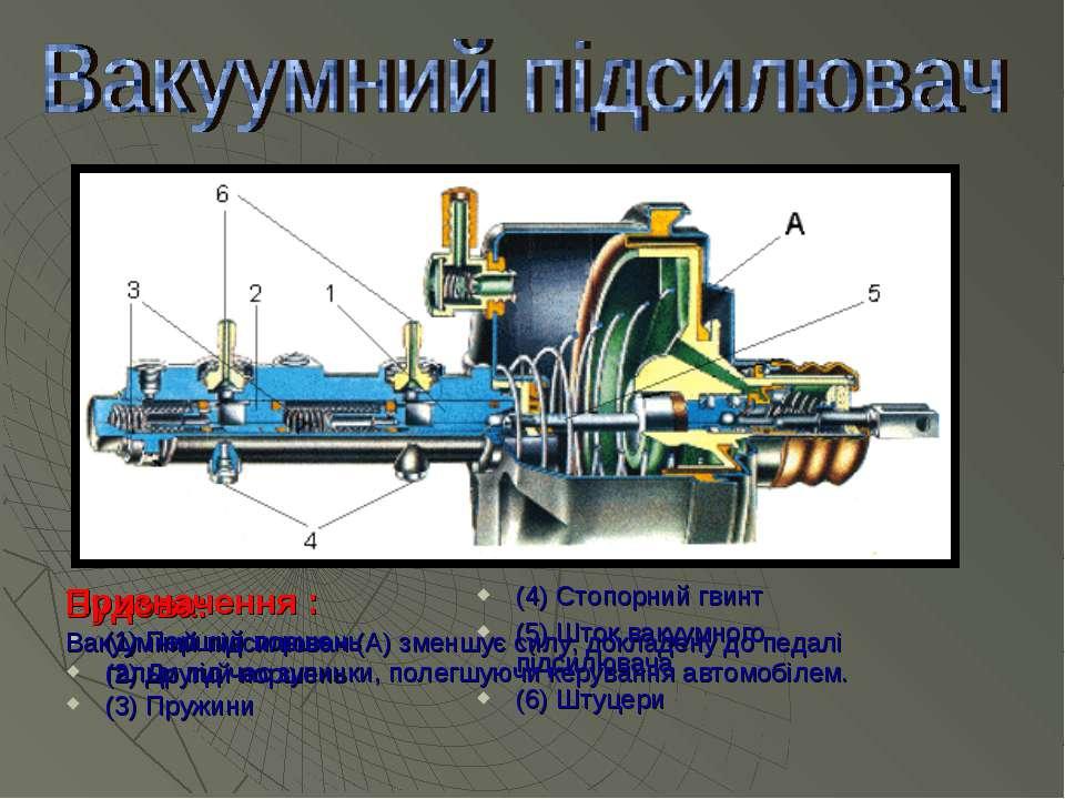 Будова: (1) Перший поршень (2) Другий поршень (3) Пружини (4) Стопорний гвинт...