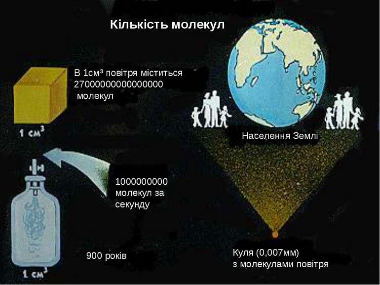 Кількість молекул В 1см³ повітря міститься 27000000000000000 молекул 10000000...