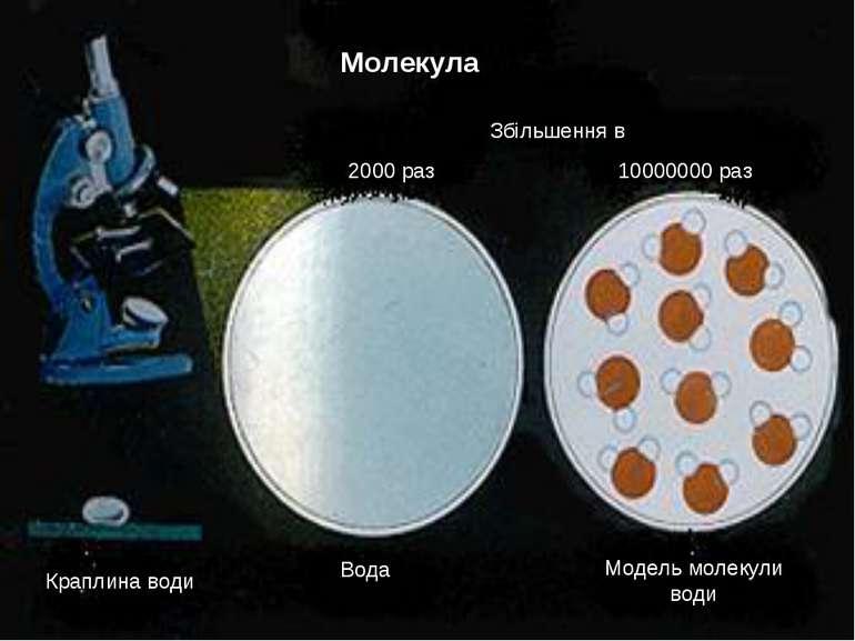 Молекула Збільшення в 2000 раз 10000000 раз Краплина води Вода Модель молекул...