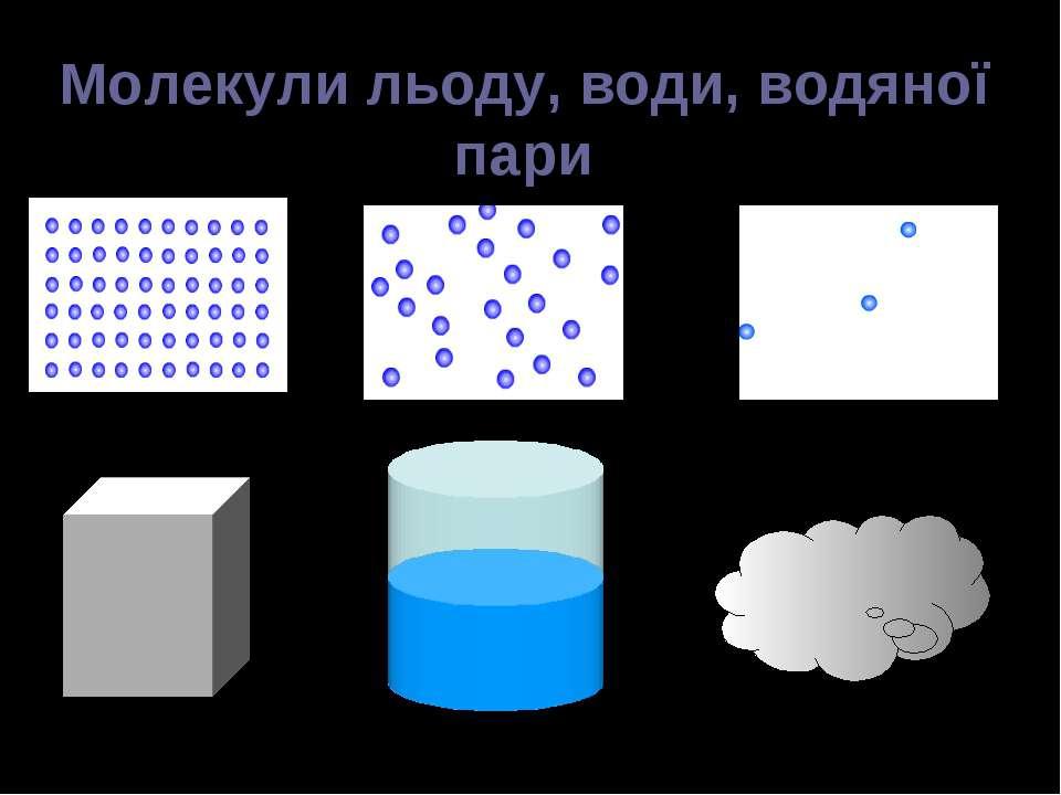 Молекули льоду, води, водяної пари