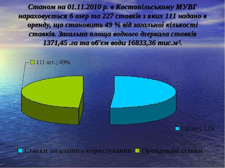 Станом на 01.11.2010 р. в Костопільському МУВГ нараховується 6 озер та 227 ст...