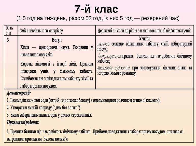 7-й клас (1,5 год на тиждень, разом 52 год, із них 5 год — резервний час)