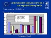 Співставлення окремих секторів з пан-європейським рівнем Особистий транспорт ...