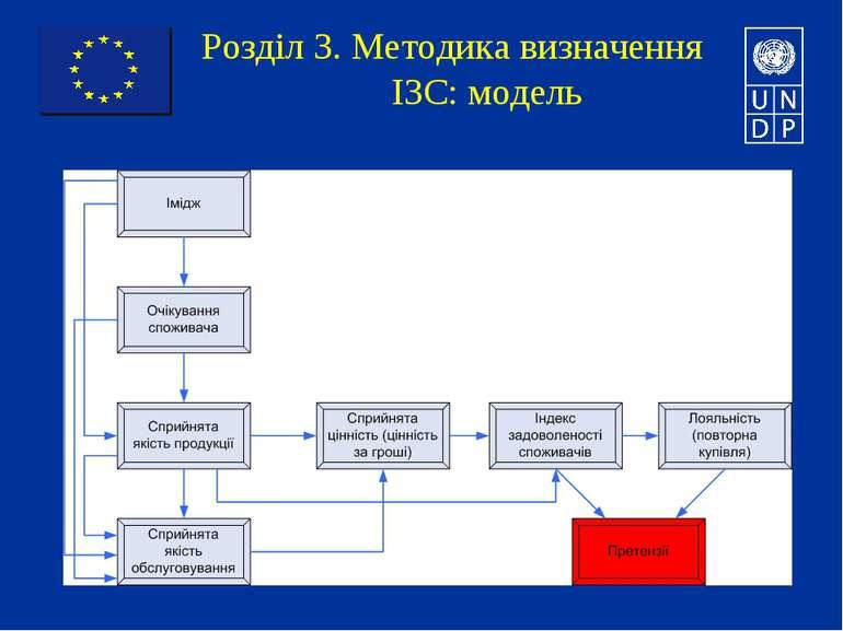 Розділ 3. Методика визначення ІЗС: модель