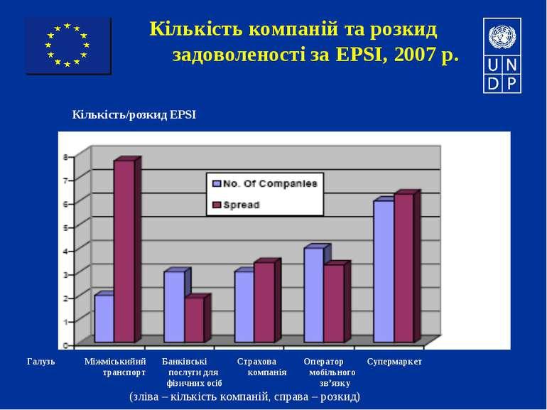 Кількість компаній та розкид задоволеності за EPSI, 2007 р. Кількість/розкид ...