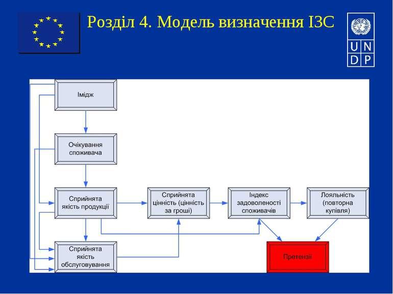 Розділ 4. Модель визначення ІЗС