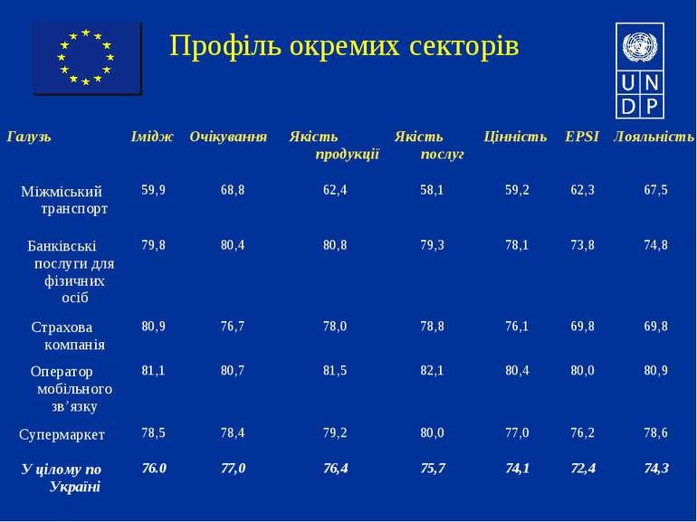 Профіль окремих секторів