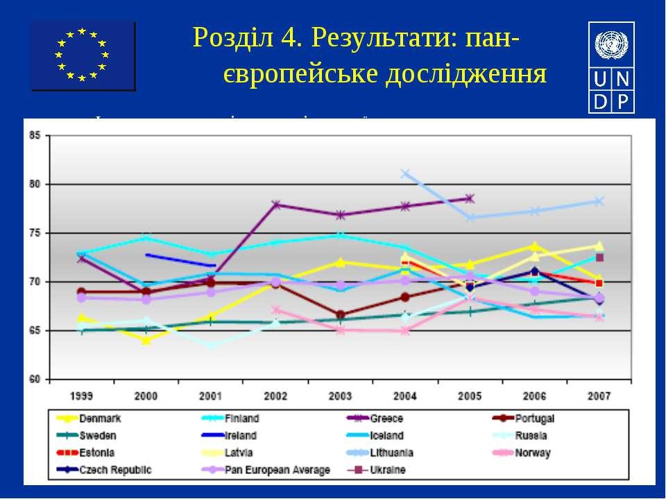 Розділ 4. Результати: пан-європейське дослідження Індекс задоволеності спожив...