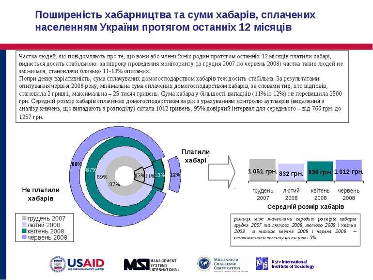 Поширеність хабарництва та суми хабарів, сплачених населенням України протяго...