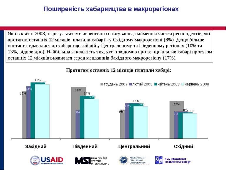 Поширеність хабарництва в макрорегіонах Як і в квітні 2008, за результатами ч...