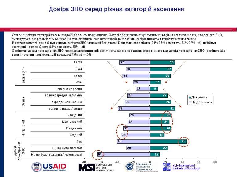 Довіра ЗНО серед різних категорій населення Ставлення різних категорій населе...