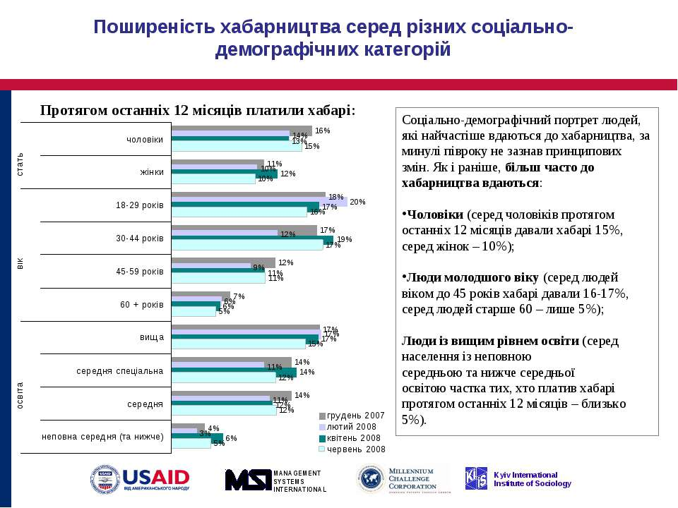 Поширеність хабарництва серед різних соціально-демографічних категорій Соціал...