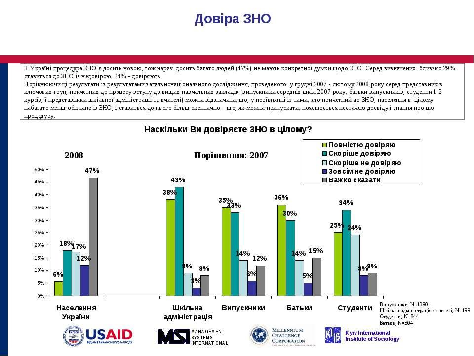 Довіра ЗНО В Україні процедура ЗНО є досить новою, тож наразі досить багато л...