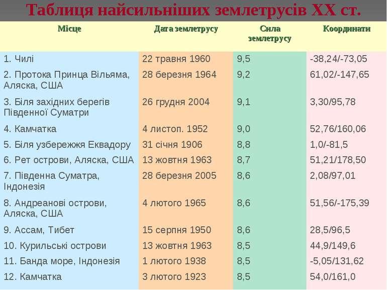 Таблиця найсильніших землетрусів XX ст.