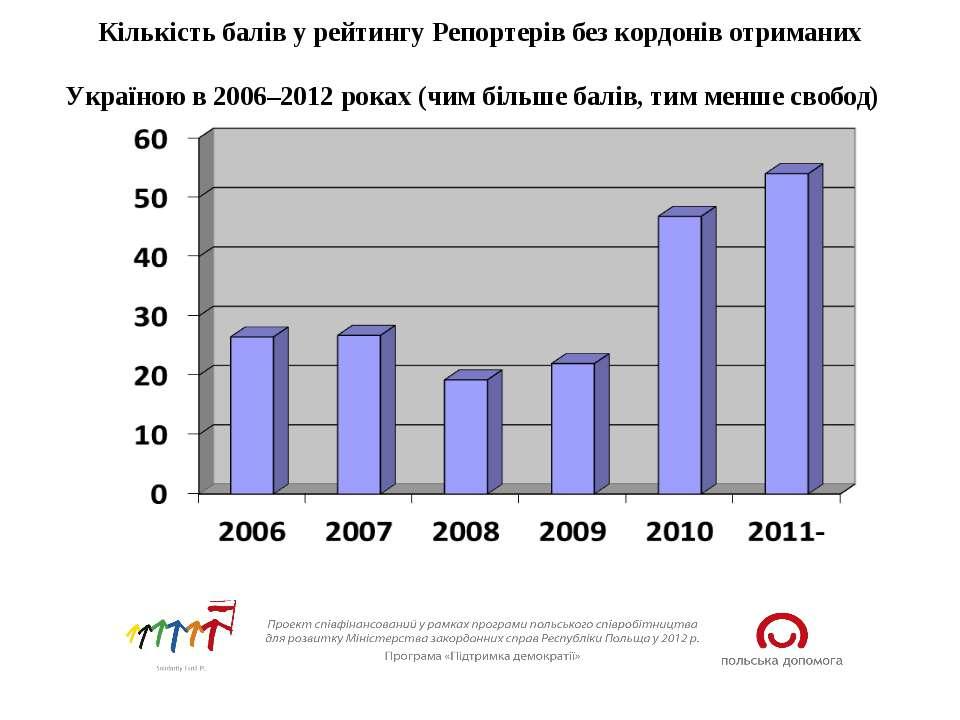Кількість балів у рейтингу Репортерів без кордонів отриманих Україною в 2006–...