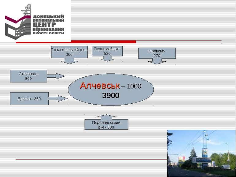 Алчевськ – 1000 3900 Кіровськ- 270 Перевальський р-н - 600 Брянка - 360 Стаха...