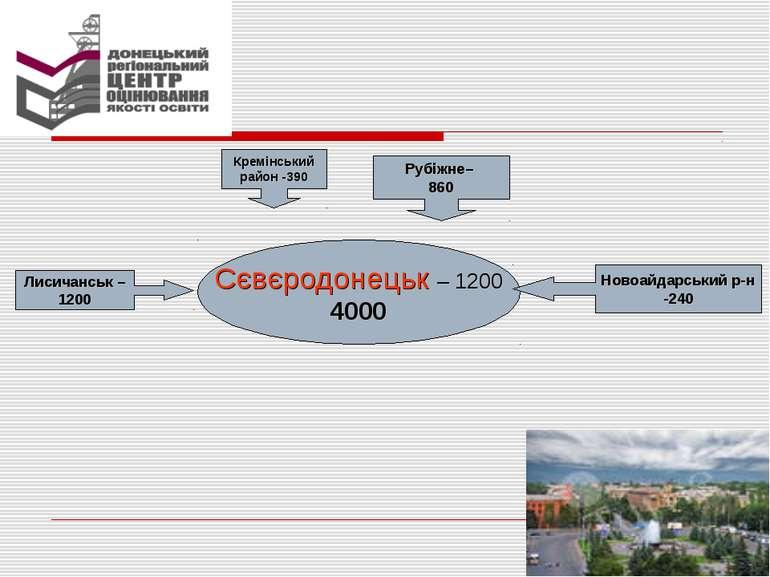 Сєвєродонецьк – 1200 4000 Рубіжне– 860 Новоайдарський р-н -240 Лисичанськ – 1...
