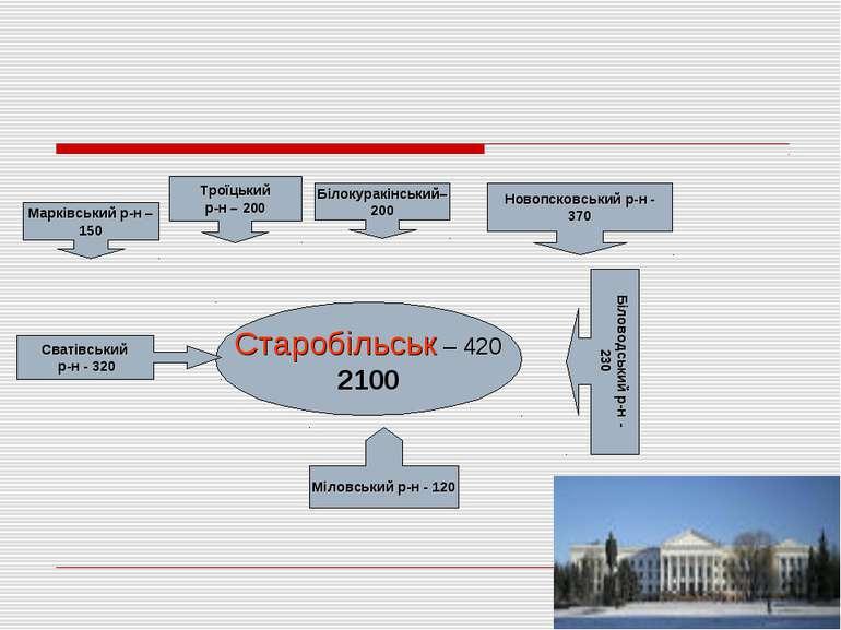 Старобільськ – 420 2100 Новопсковський р-н - 370 Міловський р-н - 120 Сватівс...