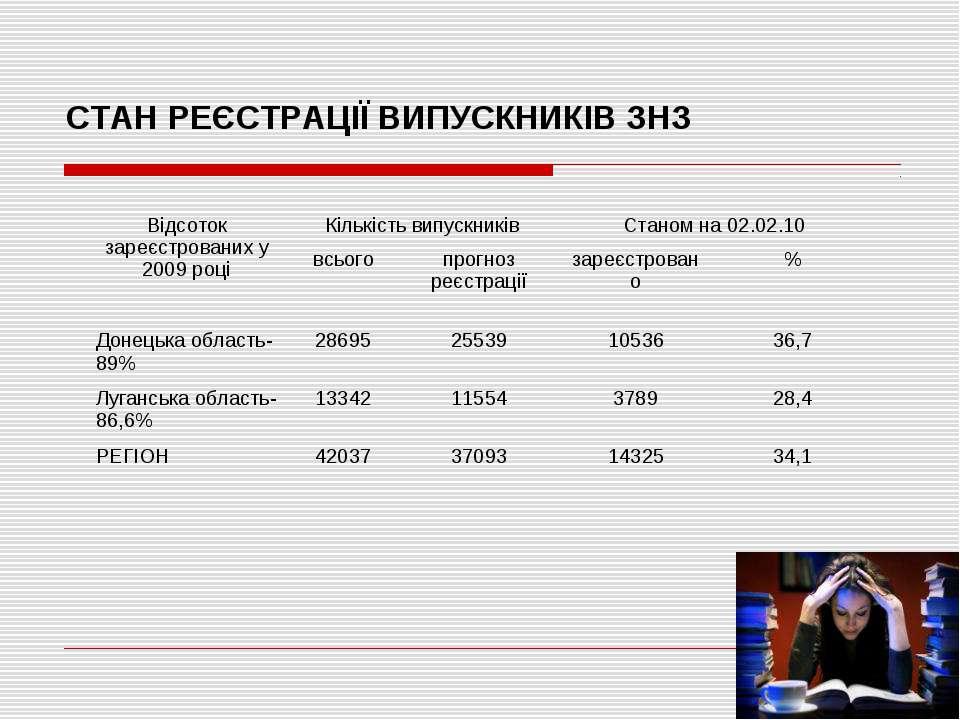СТАН РЕЄСТРАЦІЇ ВИПУСКНИКІВ ЗНЗ Відсоток зареєстрованих у 2009 році Кількість...