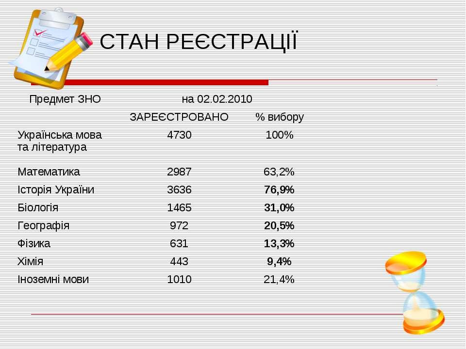 СТАН РЕЄСТРАЦІЇ Предмет ЗНО на 02.02.2010 ЗАРЕЄСТРОВАНО % вибору Українська м...
