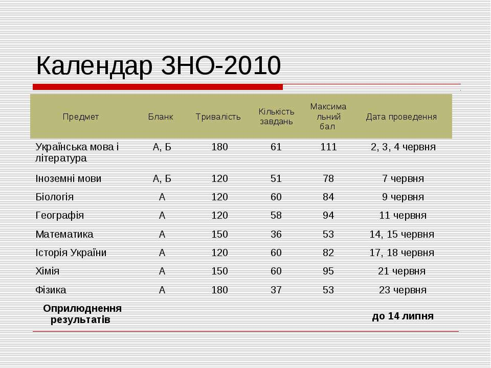 Календар ЗНО-2010 Предмет Бланк Тривалість Кількість завдань Максимальний бал...