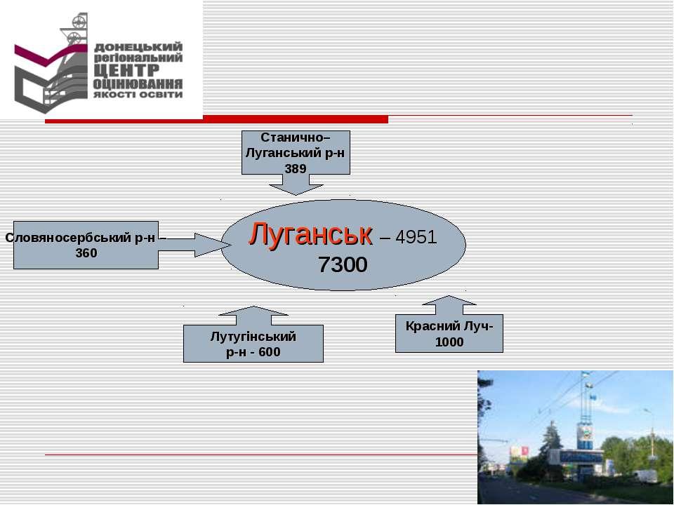 Луганськ – 4951 7300 Красний Луч- 1000 Лутугінський р-н - 600 Словяносербськи...