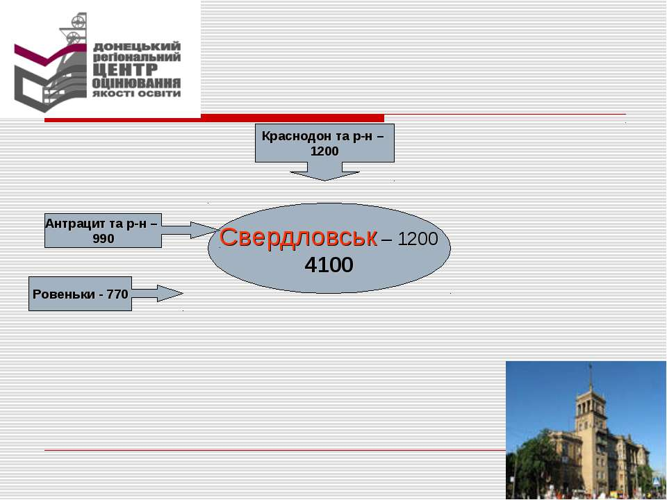 Свердловськ – 1200 4100 Краснодон та р-н – 1200 Ровеньки - 770 Антрацит та р-...