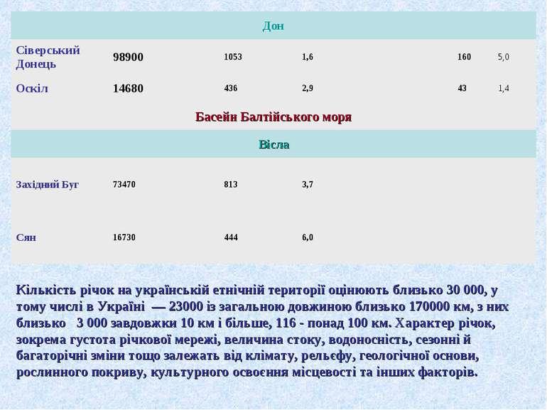 Кількість річок на українській етнічній території оцінюють близько 30 000, у ...
