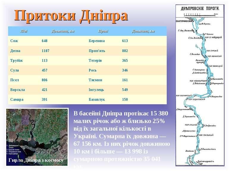 Притоки Дніпра Гирло Дніпра з космосу На притоки Дніпро порівняно небагатий. ...