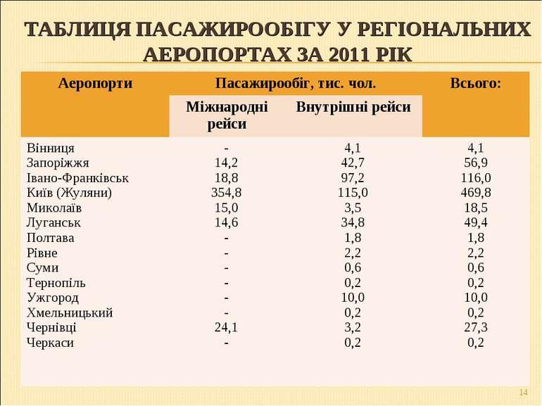 ТАБЛИЦЯ ПАСАЖИРООБІГУ У РЕГІОНАЛЬНИХ АЕРОПОРТАХ ЗА 2011 РІК * Аеропорти Пасаж...