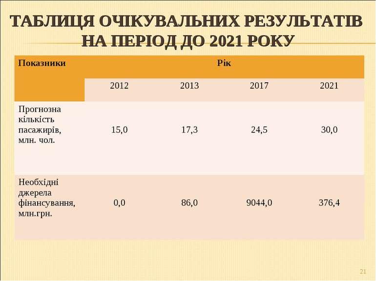 ТАБЛИЦЯ ОЧІКУВАЛЬНИХ РЕЗУЛЬТАТІВ НА ПЕРІОД ДО 2021 РОКУ * Показники Рік 2012 ...
