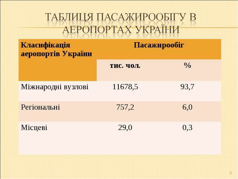 * Класифікація аеропортів України Пасажирообіг тис. чол. % Міжнародні вузлові...
