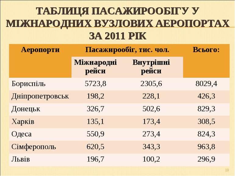 ТАБЛИЦЯ ПАСАЖИРООБІГУ У МІЖНАРОДНИХ ВУЗЛОВИХ АЕРОПОРТАХ ЗА 2011 РІК * Аеропор...